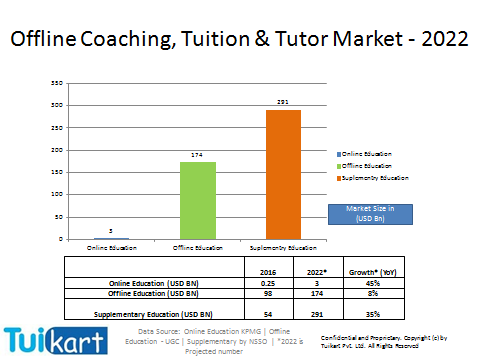 Tuition and coaching industry by 2022